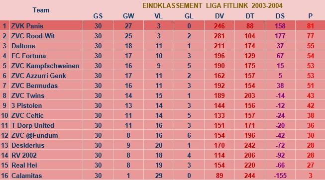 liga2003-2004