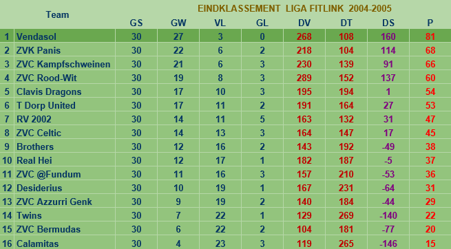 liga2004-2005
