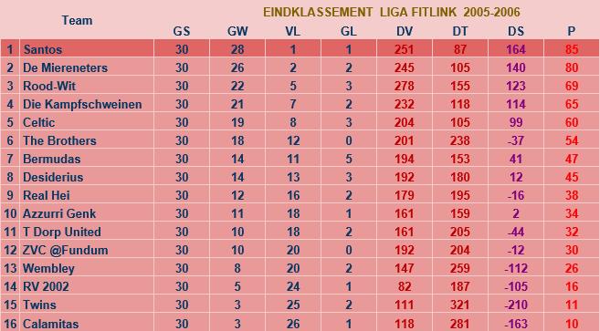 liga2005-2006