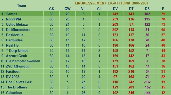 liga2006-2007