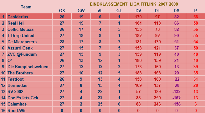 liga2007-2008