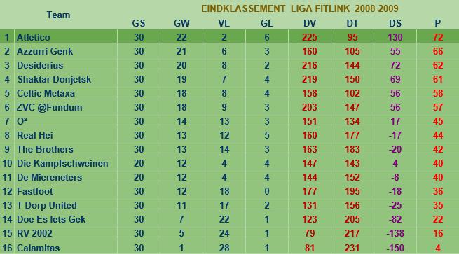 liga2008-2009