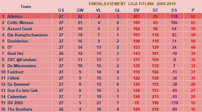 liga2009-2010