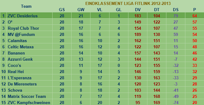 liga2012-2013