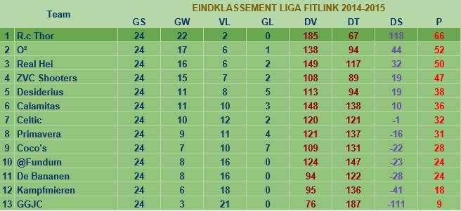 liga2014-2015